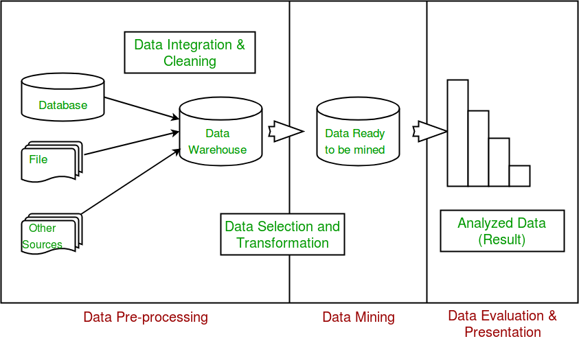 Difference between Data Mining and Machine Learning (i2tutorials)