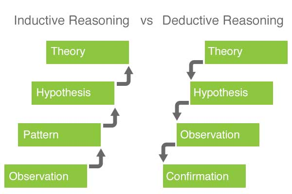 Differences between Inductive Reasoning and Deductive Reasoning in Machine Learning (i2tutorials)