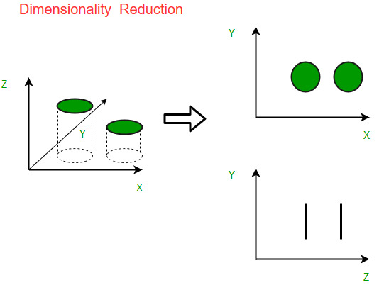 Dimensionality Reduction in Machine Learning (i2tutorials)