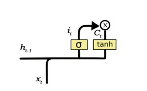 A Gentle Guide to LSTM Network